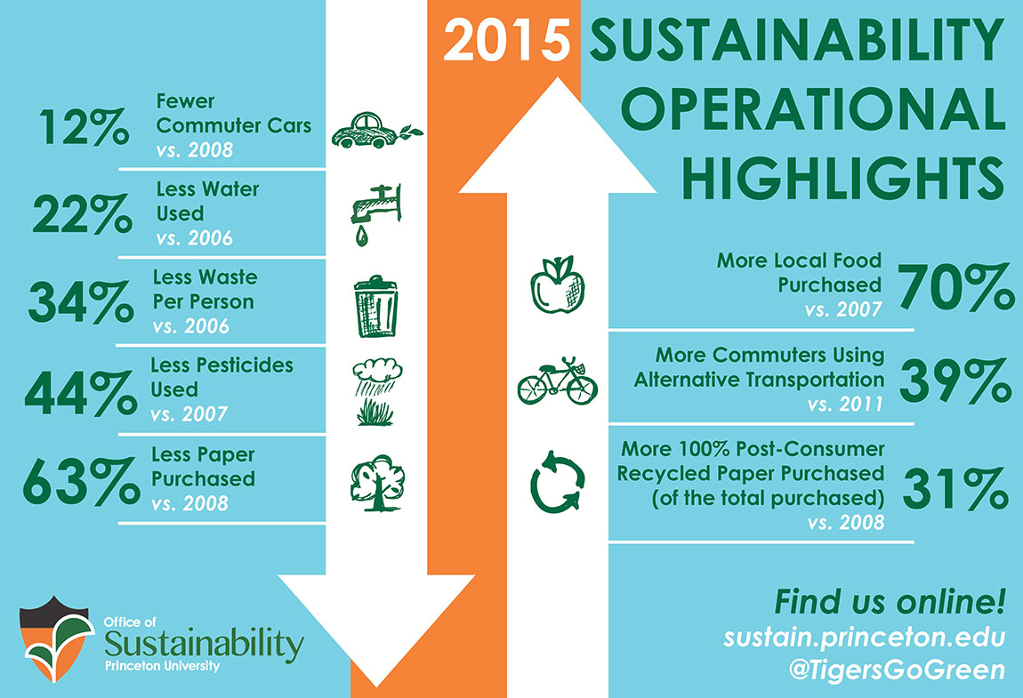 2015 sustainability operational highlights