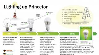 graphic showing evolution to LED lights